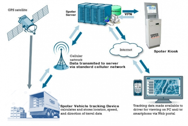 SPOTER Tracking System for Truck